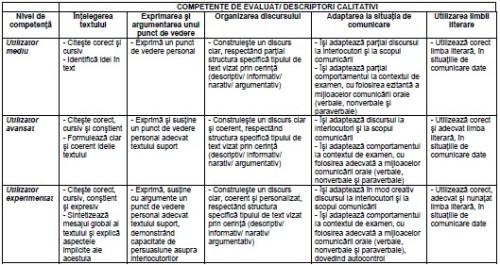 Grila descriptorilor competenţei de comunicare orală în limba română